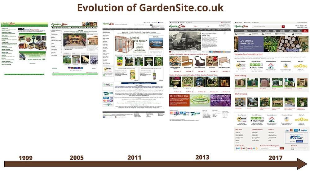 Timeline of GarenSite.