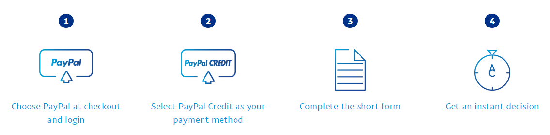 PayPal Credit Step by Step Guide