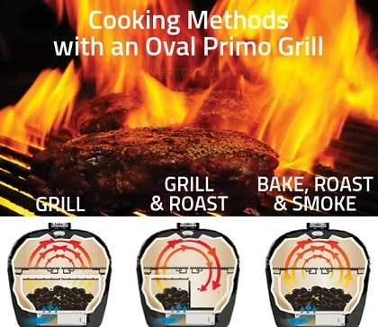Cooking methods with an Oval Primo Grill. Grill, grill & roast, Bake, Roast & Smoke